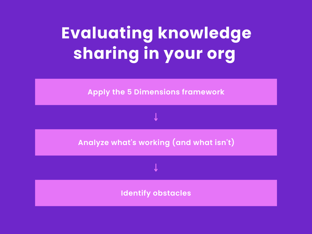 Evaluating knowledge sharing