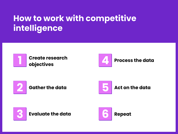 How to work with competitive intelligence