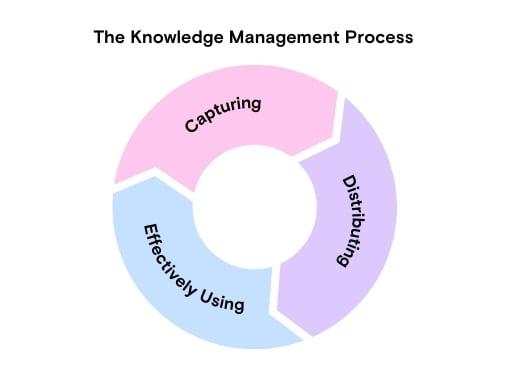 KM process diagram