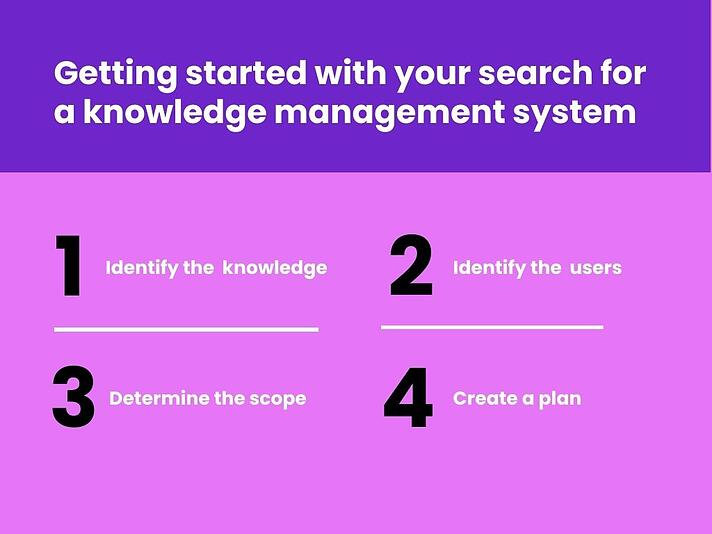 4 steps to get started with your search for a knowledge management system