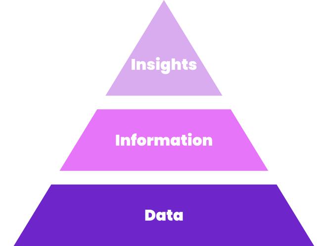 insights vs. information vs. data