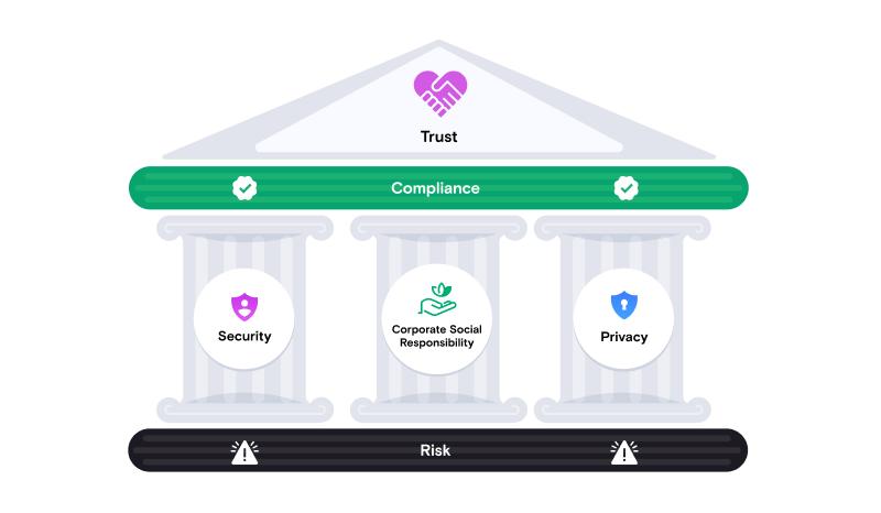 Stravito Security Framework